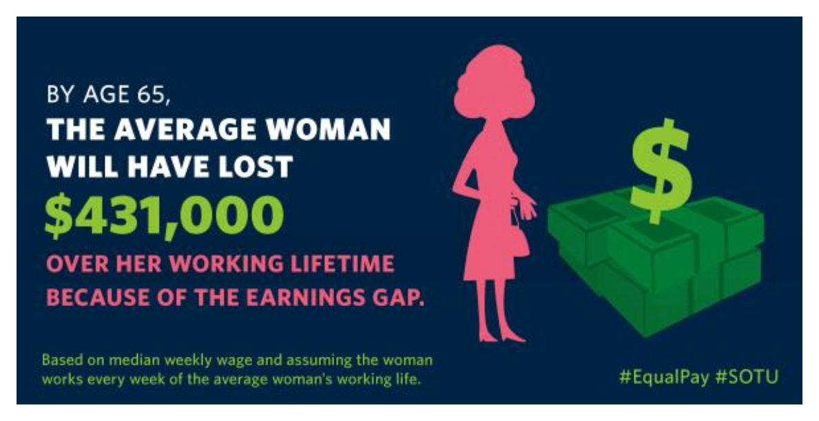 Image result for quotes about equal pay day
